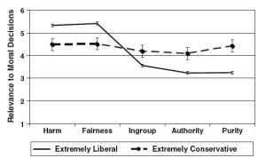 Fig.1 - People who self-identified as the extreme points of a 7-point scale of political identity rated the moral importance to them of a range of factors, then grouped into five broad headings.