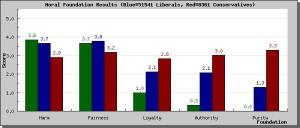 Fig.2 - average results for political lefties (blue), conservatives (red), and Aldersons Warm-Fork (green).
