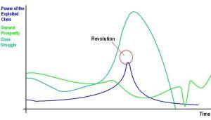 Fig 1. Failed Revolution