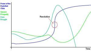 Fig. 1: Successful Revolution